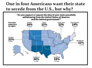 US-Separatists
